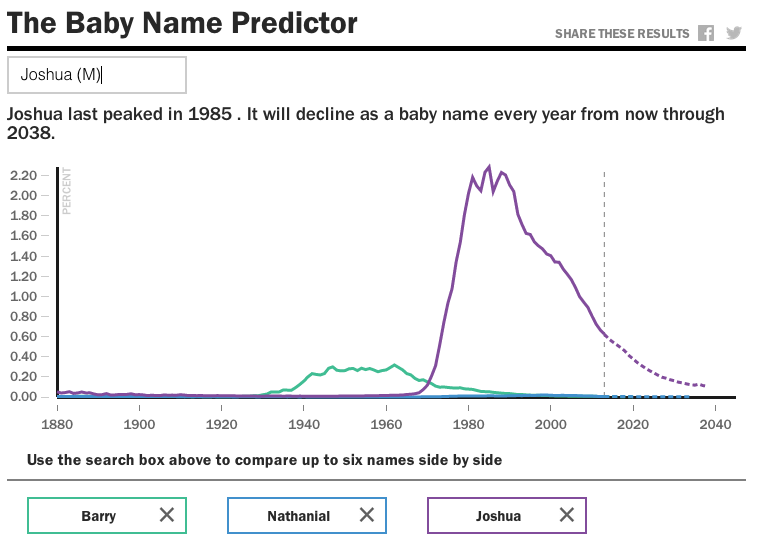 Baby name predictor tool
