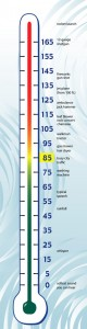 Personal Baby Products - thermometer_decibel_chart