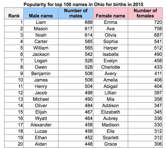 top baby names in ohio in 2015